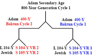 http://www.timeemits.com/Holy_of_Holies_files/Adam800YGC1x1-400YBC.jpg