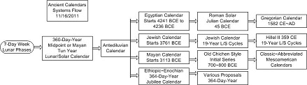 http://timeemits.com/Holy_of_Holies_files/Ancient_Calendars_Diagram50pck.jpg