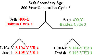 http://www.timeemits.com/Holy_of_Holies_files/Seth800YGC2x1-400YBC.jpg